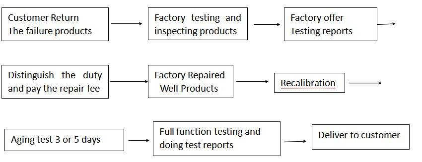 Level sensor manufacturers from China
